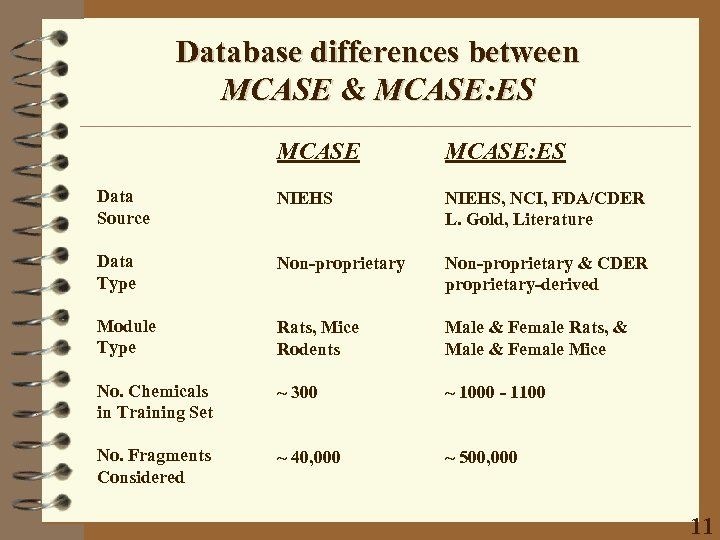 Database differences between MCASE & MCASE: ES Data Source NIEHS, NCI, FDA/CDER L. Gold,