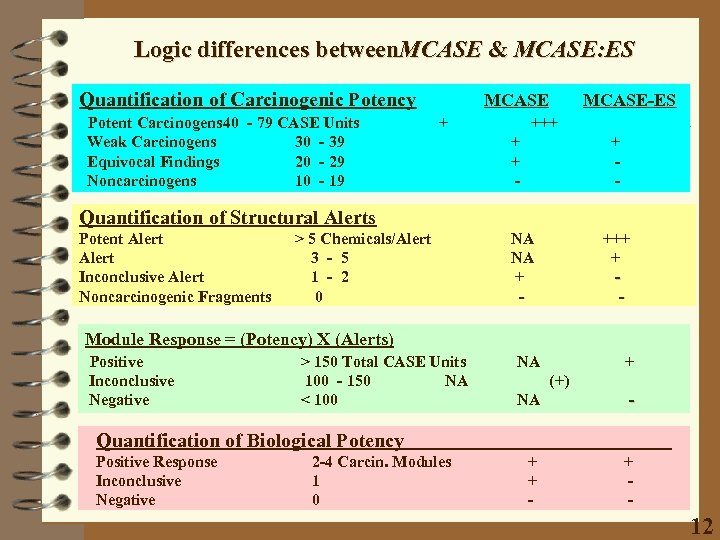 Logic differences between. MCASE & MCASE: ES Quantification of Carcinogenic Potency Potent Carcinogens 40