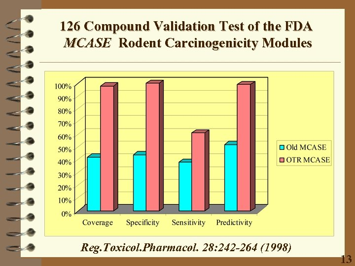 126 Compound Validation Test of the FDA MCASE Rodent Carcinogenicity Modules Reg. Toxicol. Pharmacol.
