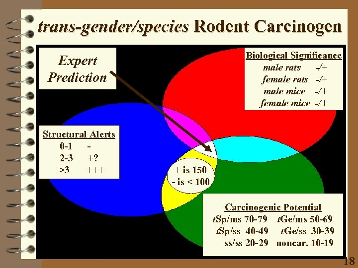 trans-gender/species Rodent Carcinogen Biological Significance male rats -/+ female rats -/+ male mice -/+