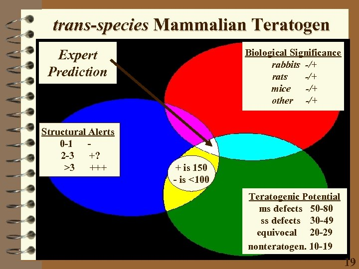 trans-species Mammalian Teratogen Expert Prediction Structural Alerts 0 -1 2 -3 +? >3 +++