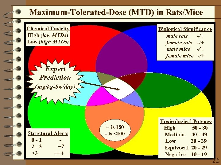 Maximum-Tolerated-Dose (MTD) in Rats/Mice Chemical Toxicity High (low MTDs) Low (high MTDs) Biological Significance