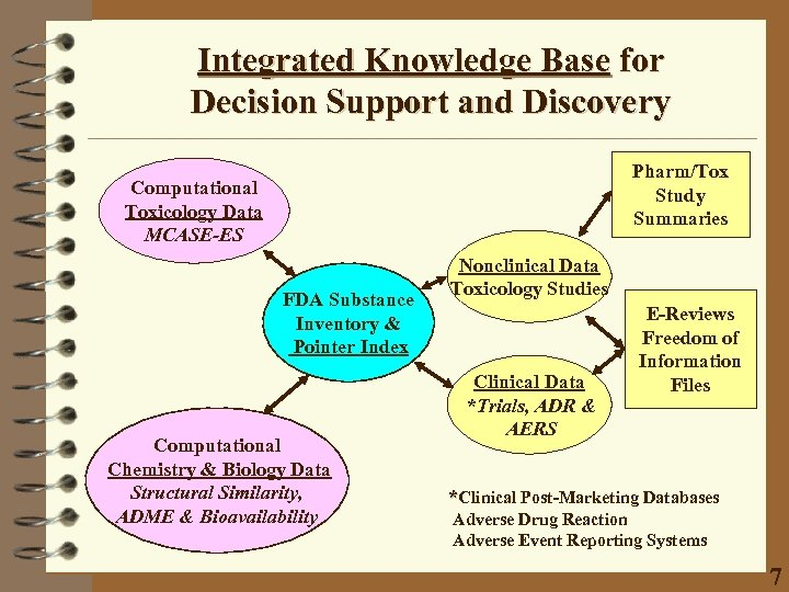 Integrated Knowledge Base for Decision Support and Discovery Pharm/Tox Study Summaries Computational Toxicology Data