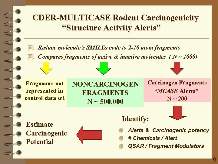 """CDER-MULTICASE Rodent Carcinogenicity """"Structure Activity Alerts"""" 4 4 Reduce molecule's SMILEs code to 2"""