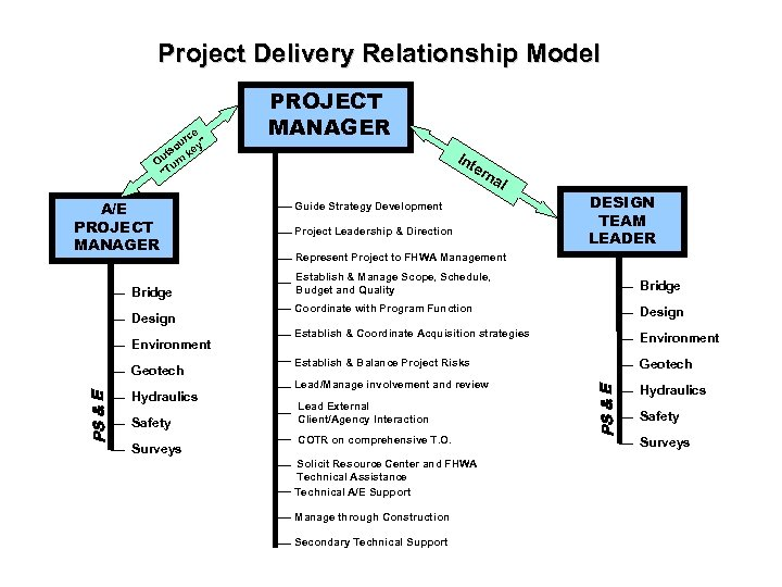 Project Delivery Relationship Model e rc ou ey