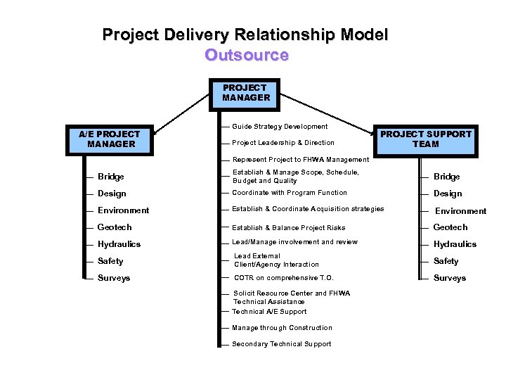 Project Delivery Relationship Model Outsource A/E PROJECT MANAGER Guide Strategy Development Project Leadership &