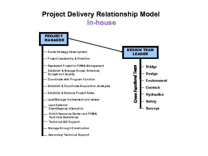 Project Delivery Relationship Model In-house PROJECT MANAGER Guide Strategy Development Project Leadership & Direction