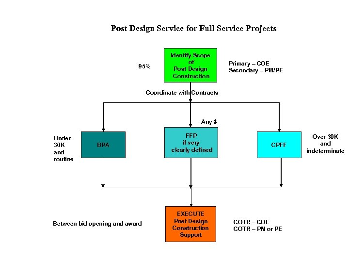Post Design Service for Full Service Projects 95% Identify Scope of Post Design Construction