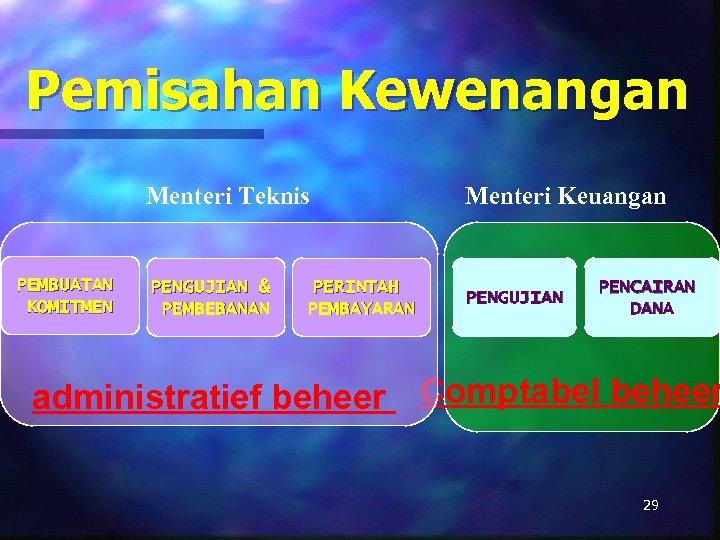 Pemisahan Kewenangan Menteri Teknis PEMBUATAN KOMITMEN Menteri Keuangan PENGUJIAN & PEMBEBANAN PENGUJIAN PERINTAH PEMBAYARAN