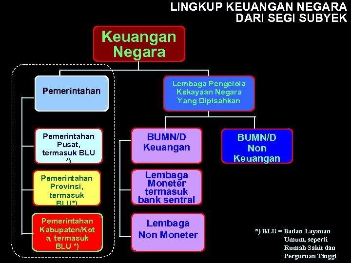LINGKUP KEUANGAN NEGARA DARI SEGI SUBYEK Keuangan Negara Pemerintahan Pusat, termasuk BLU *) Pemerintahan