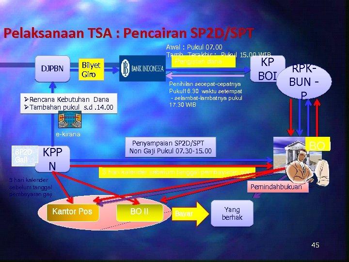Pelaksanaan TSA : Pencairan SP 2 D/SPT DJPBN Awal : Pukul 07. 00 Tamb.