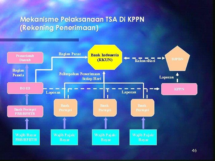 Mekanisme Pelaksanaan TSA Di KPPN (Rekening Penerimaan) Pemerintah Daerah Bagian Pemda Bagian Pusat Bank