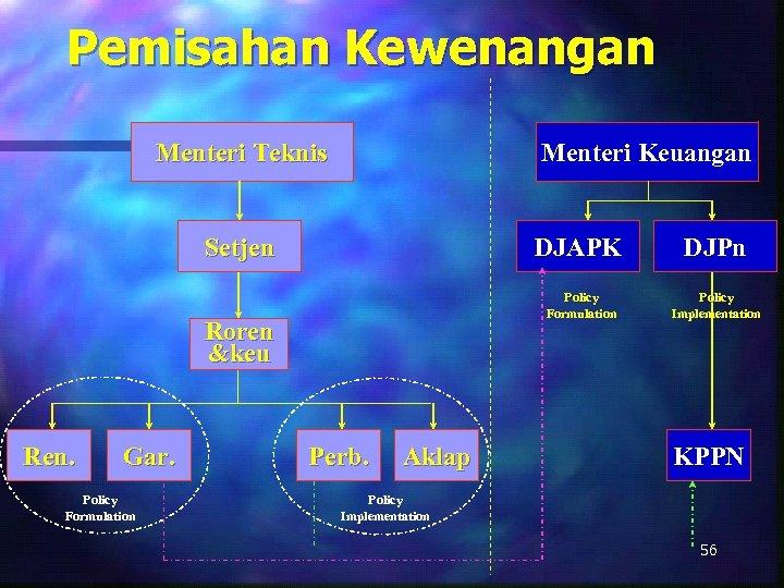 Pemisahan Kewenangan Menteri Teknis Menteri Keuangan Setjen DJAPK Policy Formulation Roren &keu Ren. Gar.