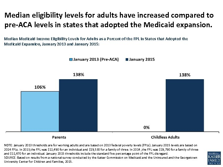Median eligibility levels for adults have increased compared to pre-ACA levels in states that