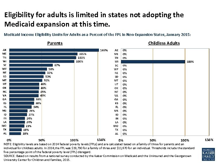 Eligibility for adults is limited in states not adopting the Medicaid expansion at this