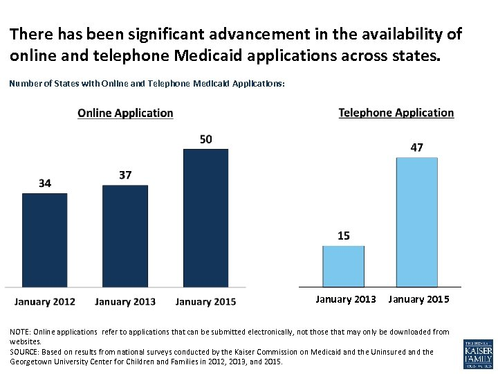 There has been significant advancement in the availability of online and telephone Medicaid applications
