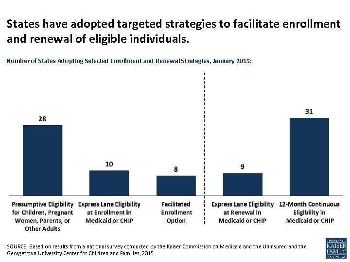 States have adopted targeted strategies to facilitate enrollment and renewal of eligible individuals. Number