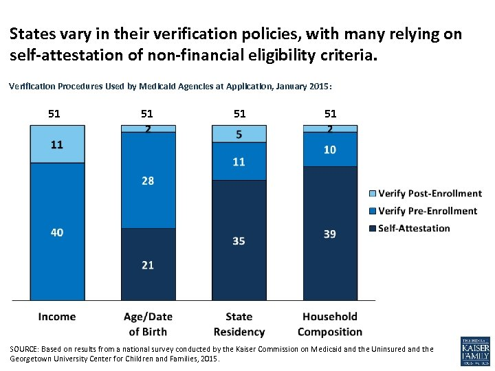 States vary in their verification policies, with many relying on self-attestation of non-financial eligibility