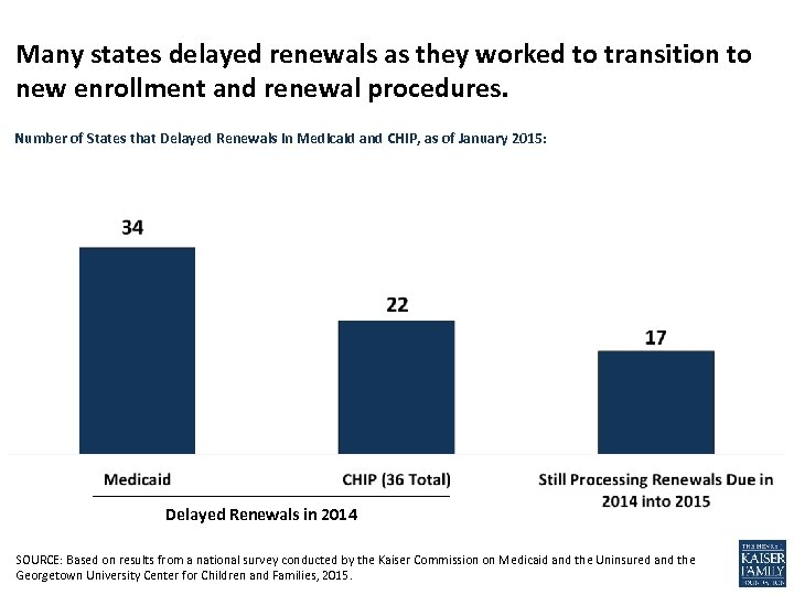 Many states delayed renewals as they worked to transition to new enrollment and renewal