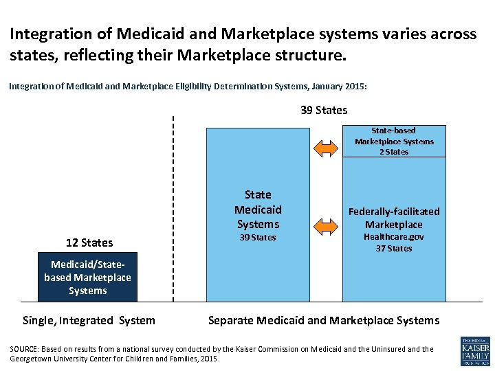 Integration of Medicaid and Marketplace systems varies across states, reflecting their Marketplace structure. Integration