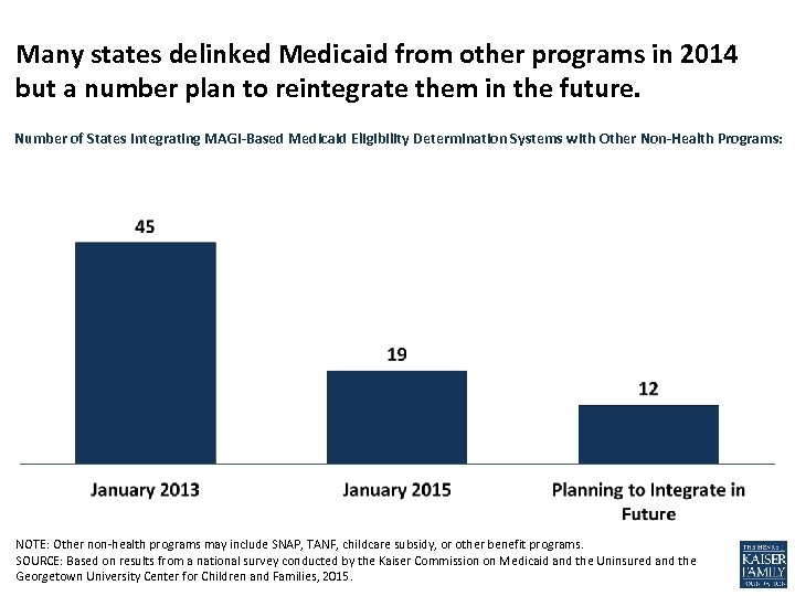 Many states delinked Medicaid from other programs in 2014 but a number plan to