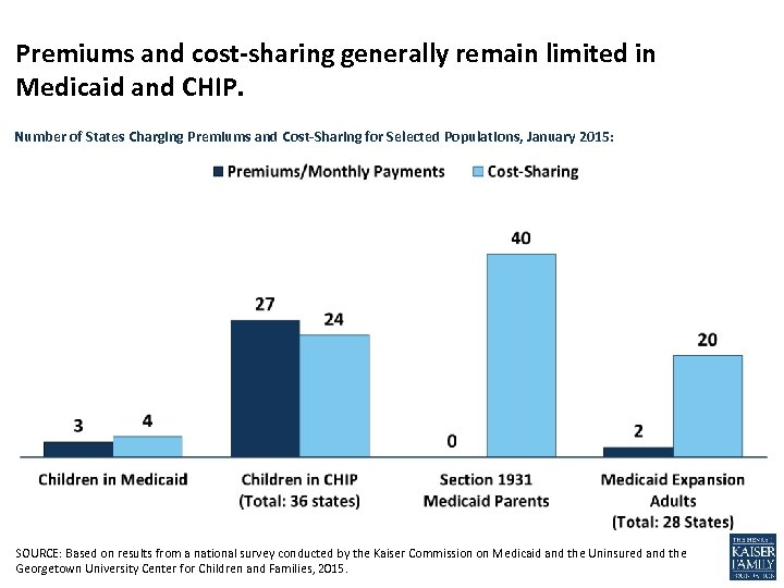 Premiums and cost-sharing generally remain limited in Medicaid and CHIP. Number of States Charging