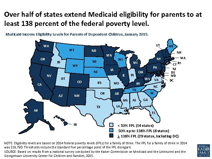 Over half of states extend Medicaid eligibility for parents to at least 138 percent