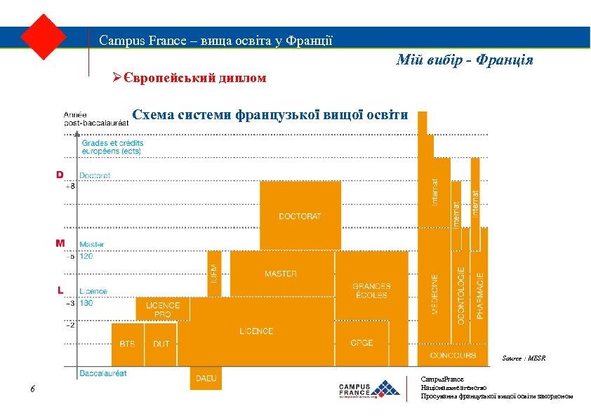 Campus. France – вища освіта у Франції Campus France – вища освіта у Франції
