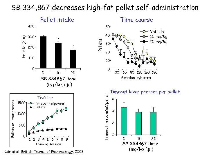 SB 334, 867 decreases high-fat pellet self-administration Pellet intake Time course 50 300 40