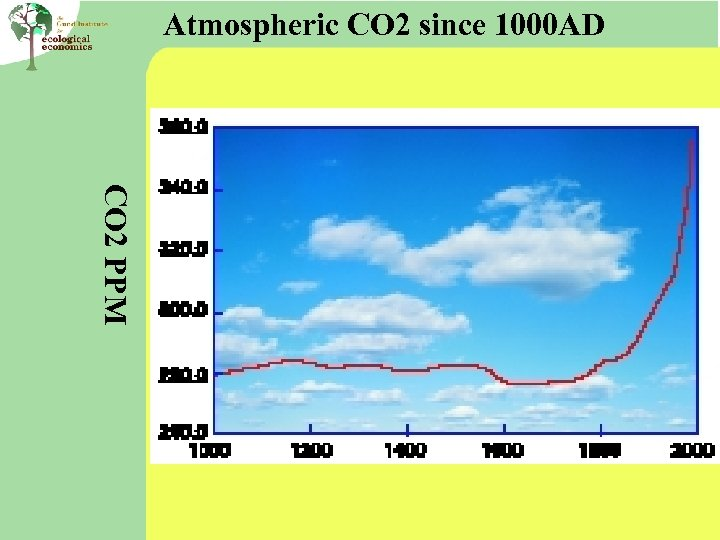 Atmospheric CO 2 since 1000 AD CO 2 PPM