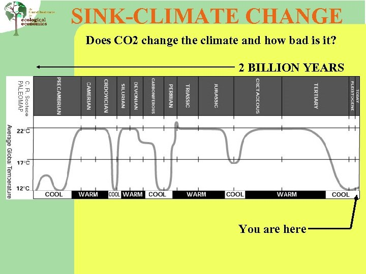 SINK-CLIMATE CHANGE Does CO 2 change the climate and how bad is it? 2