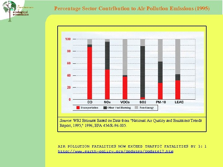 Percentage Sector Contribution to Air Pollution Emissions (1995) Source: WRI Estimate Based on Data