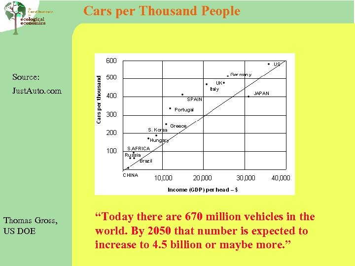 """Cars per Thousand People Source: Just. Auto. com Thomas Gross, US DOE """"Today there"""