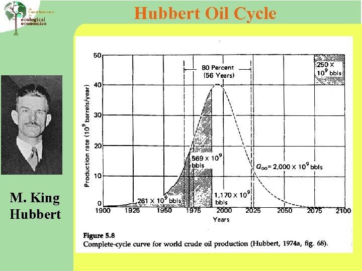 Hubbert Oil Cycle M. King Hubbert