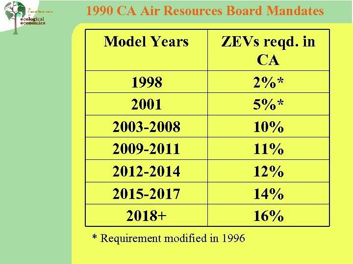 1990 CA Air Resources Board Mandates Model Years 1998 2001 2003 -2008 2009 -2011
