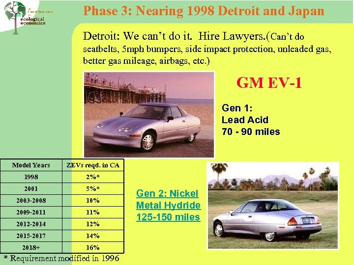Phase 3: Nearing 1998 Detroit and Japan Detroit: We can't do it. Hire Lawyers.