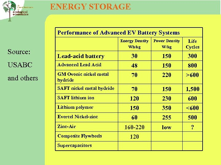ENERGY STORAGE Performance of Advanced EV Battery Systems Energy Density Wh/kg Power Density W/kg
