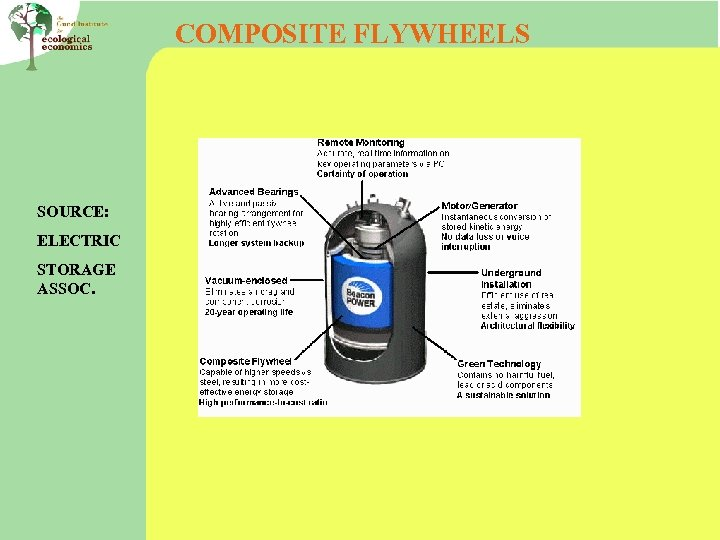 COMPOSITE FLYWHEELS SOURCE: ELECTRIC STORAGE ASSOC.