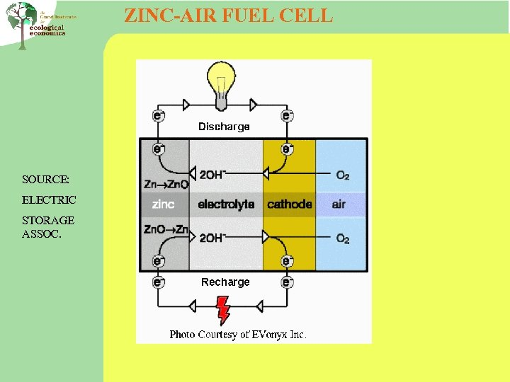 ZINC-AIR FUEL CELL SOURCE: ELECTRIC STORAGE ASSOC.