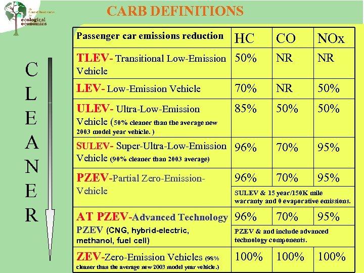 CARB DEFINITIONS Passenger car emissions reduction C L E A N E R HC