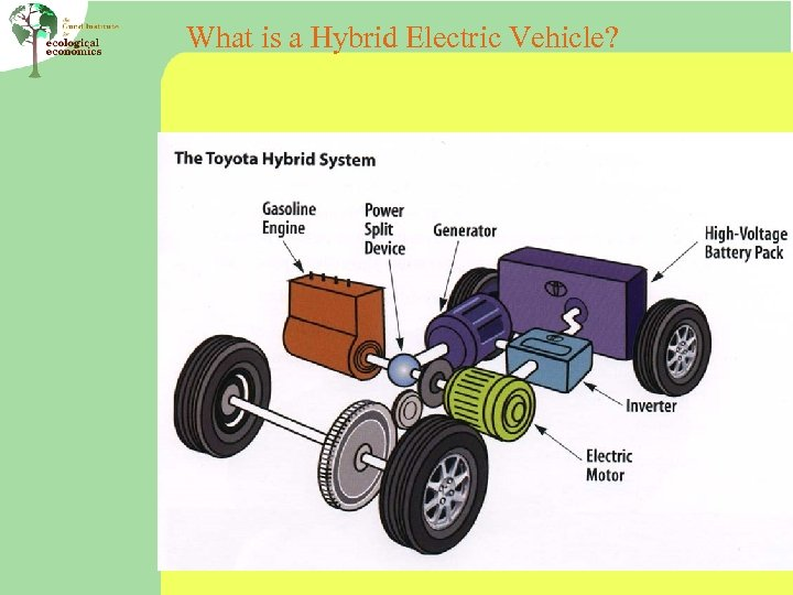 What is a Hybrid Electric Vehicle?