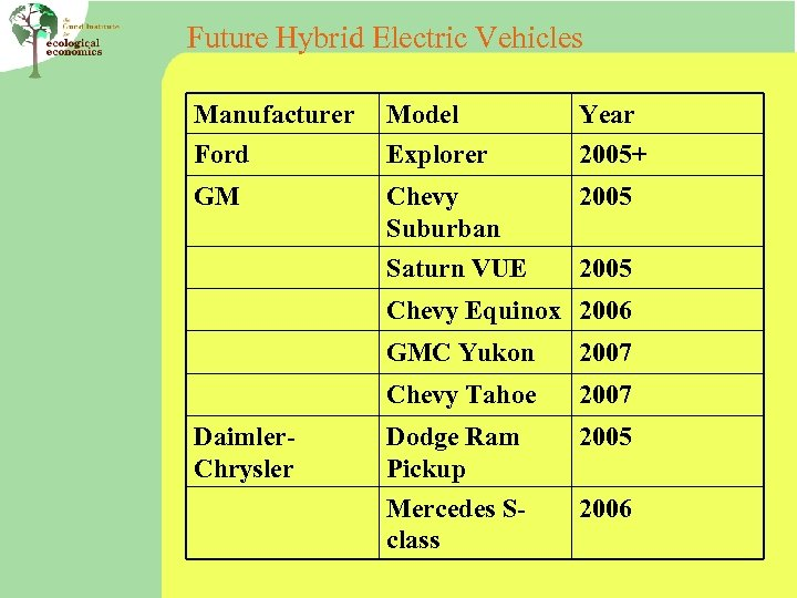 Future Hybrid Electric Vehicles Manufacturer Ford Model Explorer Year 2005+ GM Chevy Suburban 2005