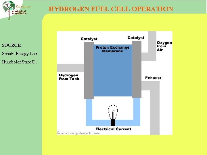 HYDROGEN FUEL CELL OPERATION SOURCE: Schatz Energy Lab Humboldt State U.