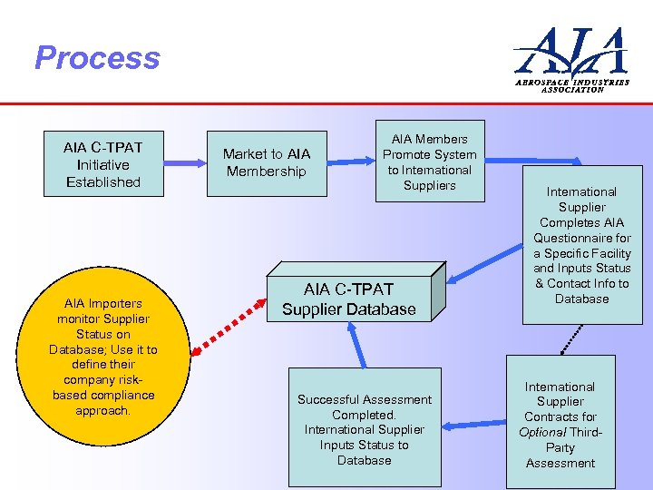Process AIA C-TPAT Initiative Established AIA Importers monitor Supplier Status on Database; Use it