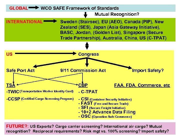 GLOBAL WCO SAFE Framework of Standards Mutual Recognition? INTERNATIONAL Sweden (Stairsec), EU (AEO), Canada