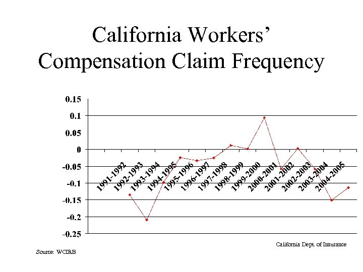 California Workers' Compensation Claim Frequency California Dept. of Insurance Source: WCIRB