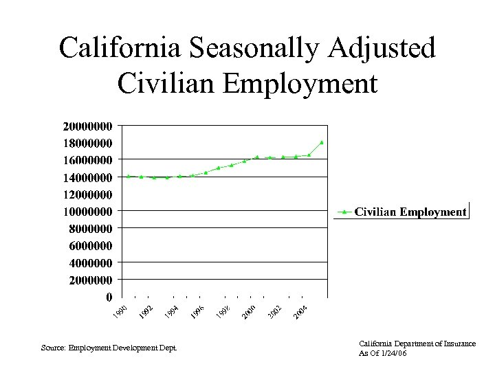 California Seasonally Adjusted Civilian Employment Source: Employment Development Dept. California Department of Insurance As