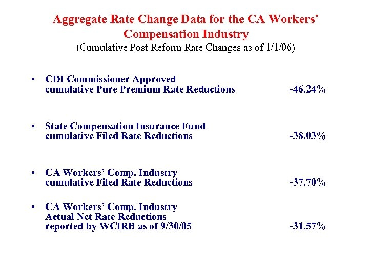 Aggregate Rate Change Data for the CA Workers' Compensation Industry (Cumulative Post Reform Rate