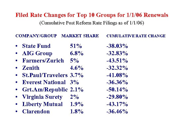 Filed Rate Changes for Top 10 Groups for 1/1/06 Renewals (Cumulative Post Reform Rate