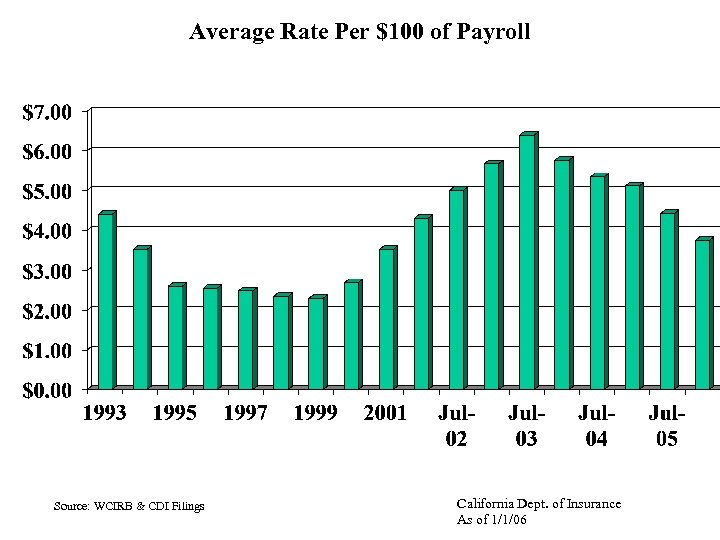 Average Rate Per $100 of Payroll Source: WCIRB & CDI Filings California Dept. of